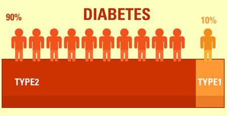 Clickoncare diabetes survey